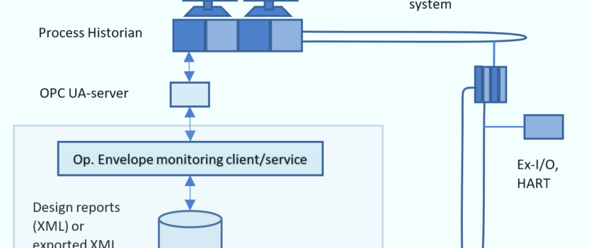 Online operational envelope monitoring